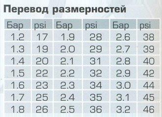 Таблица размерностей